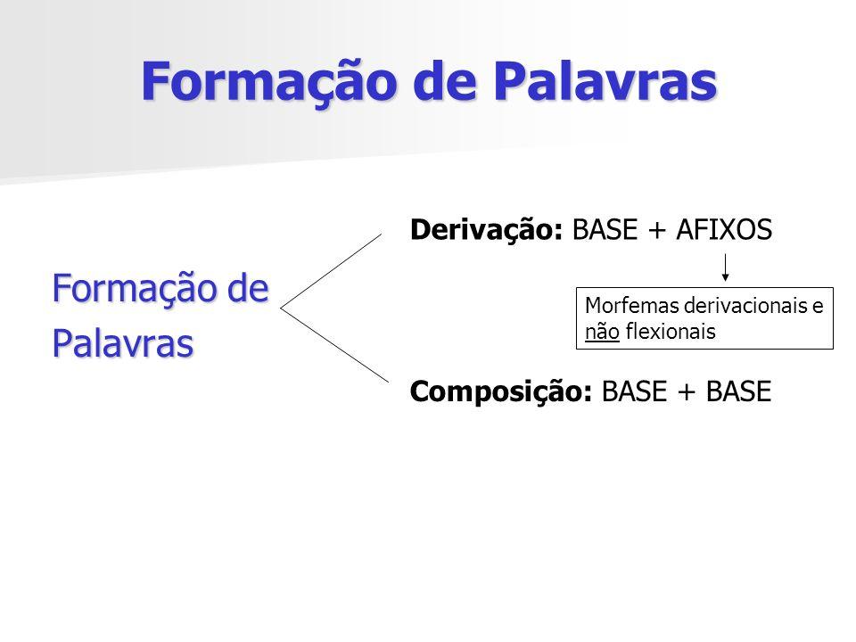 Formação de Palavras Formação de Palavras Derivação: BASE + AFIXOS Morfemas derivacionais e não flexionais Composição: BASE + BASE