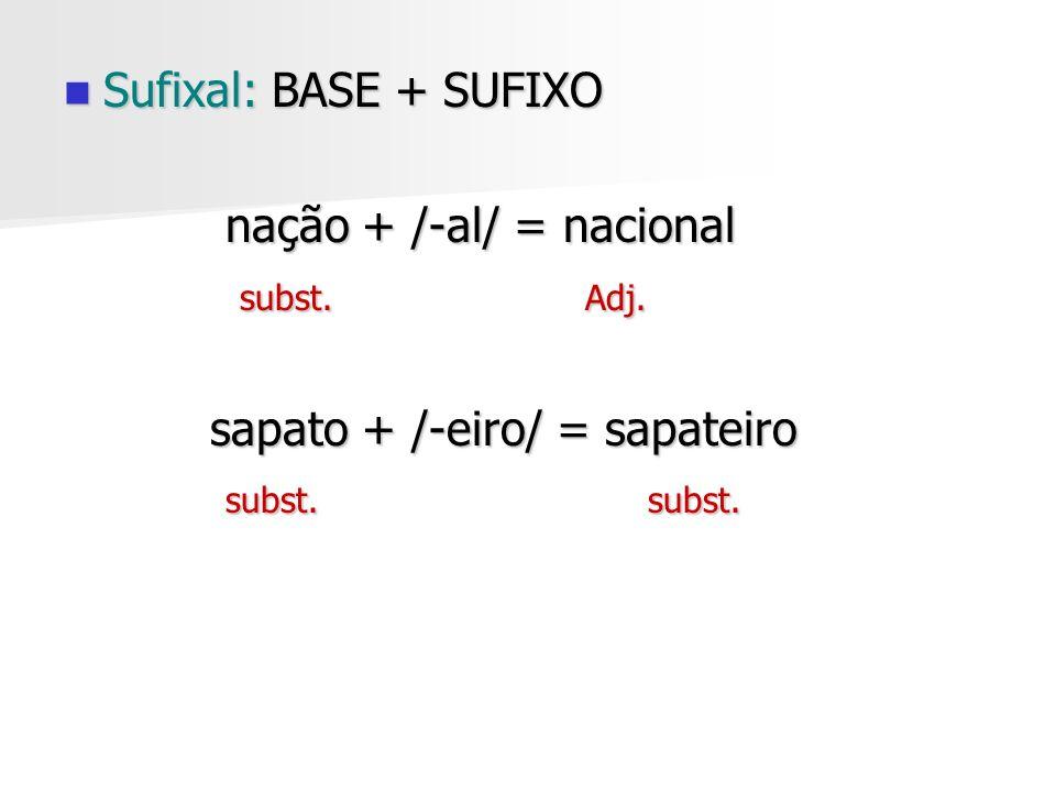 Sufixal: BASE + SUFIXO Sufixal: BASE + SUFIXO nação + /-al/ = nacional nação + /-al/ = nacional subst. Adj. subst. Adj. sapato + /-eiro/ = sapateiro s