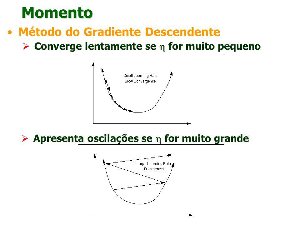 Momento Método do Gradiente Descendente Converge lentamente se for muito pequeno Apresenta oscilações se for muito grande