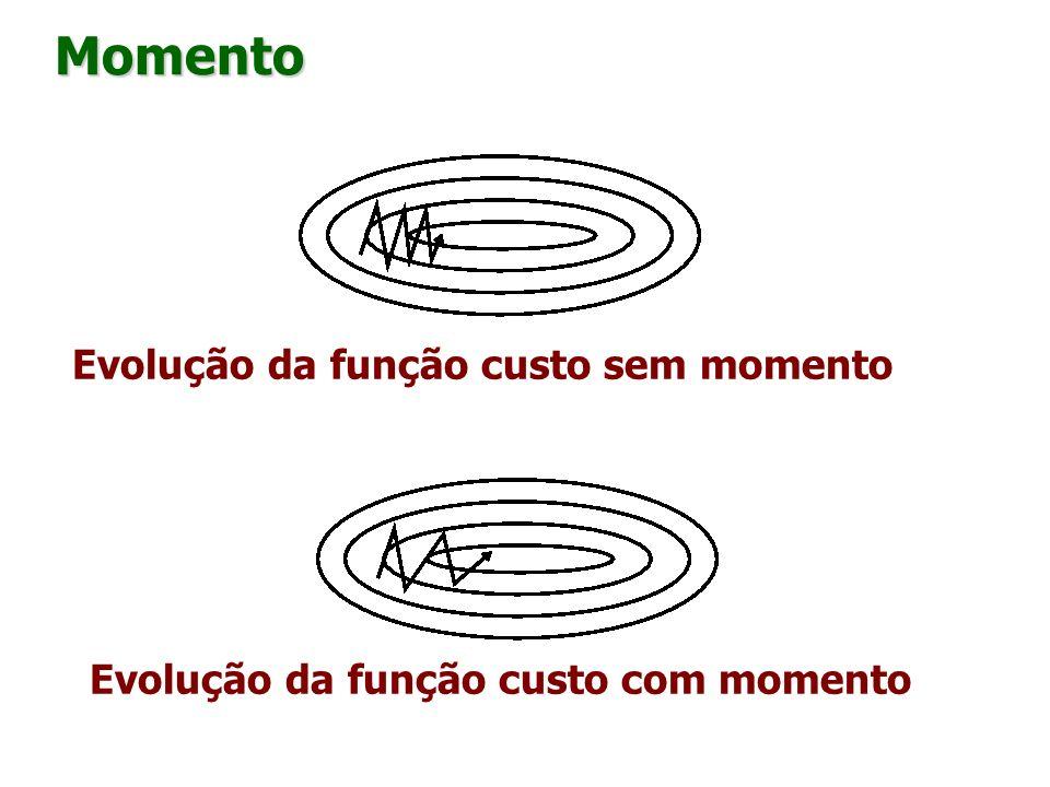 Evolução da função custo sem momento Evolução da função custo com momento Momento