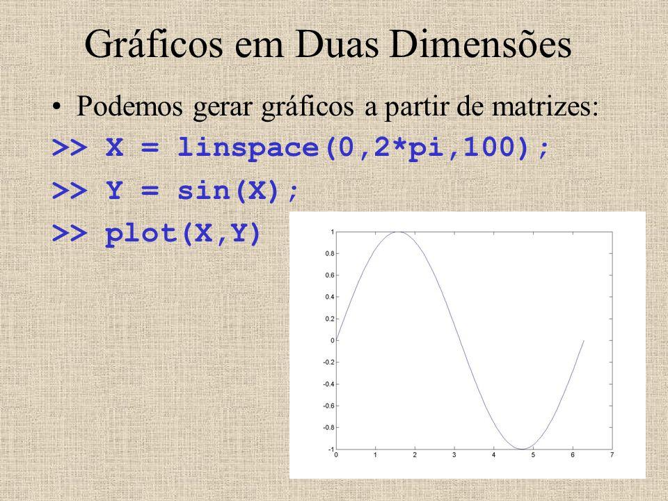 Gráficos em Duas Dimensões Podemos gerar gráficos a partir de matrizes: >> X = linspace(0,2*pi,100); >> Y = sin(X); >> plot(X,Y)