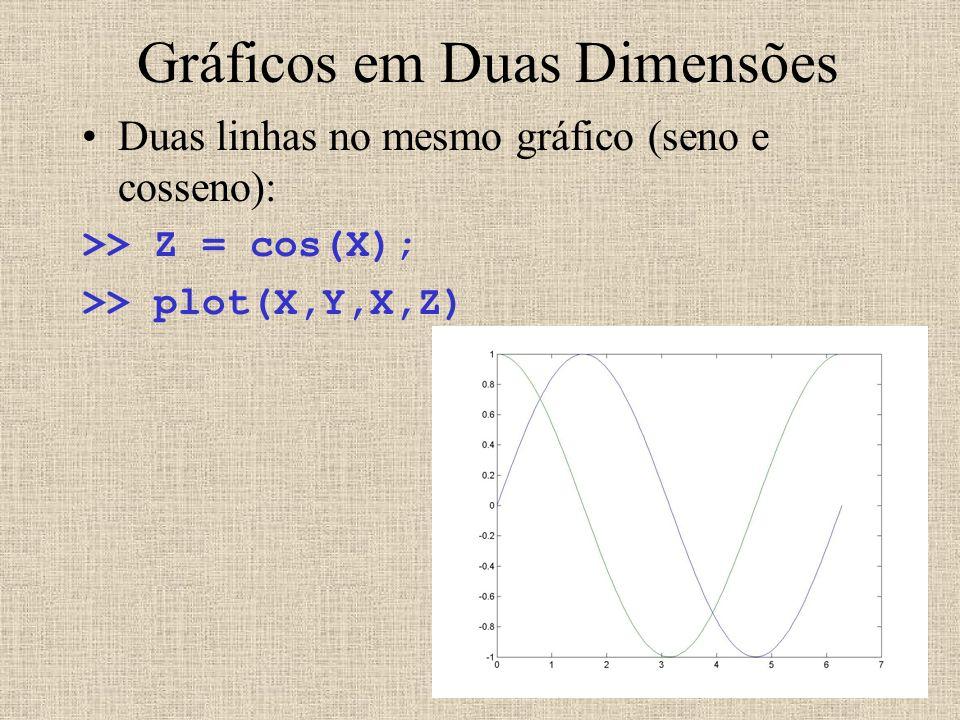 Gráficos em Duas Dimensões Duas linhas no mesmo gráfico (seno e cosseno): >> Z = cos(X); >> plot(X,Y,X,Z)
