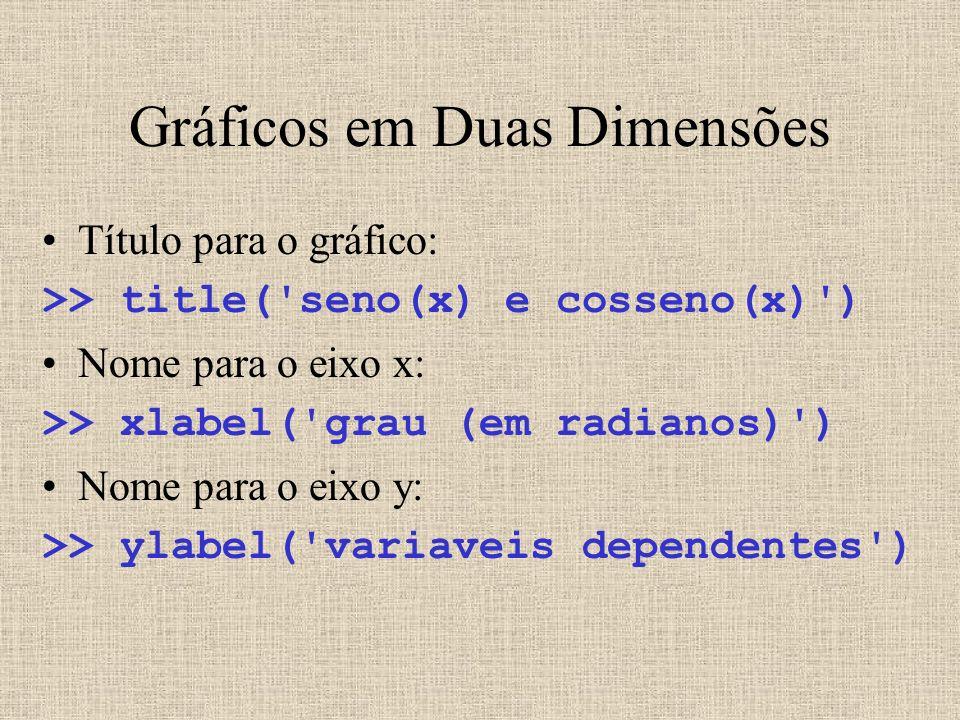 Gráficos em Duas Dimensões Título para o gráfico: >> title('seno(x) e cosseno(x)') Nome para o eixo x: >> xlabel('grau (em radianos)') Nome para o eix