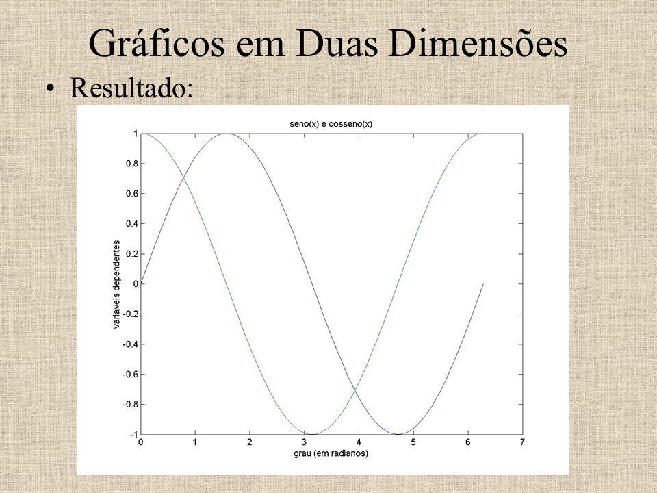 Gráficos em Duas Dimensões Resultado: