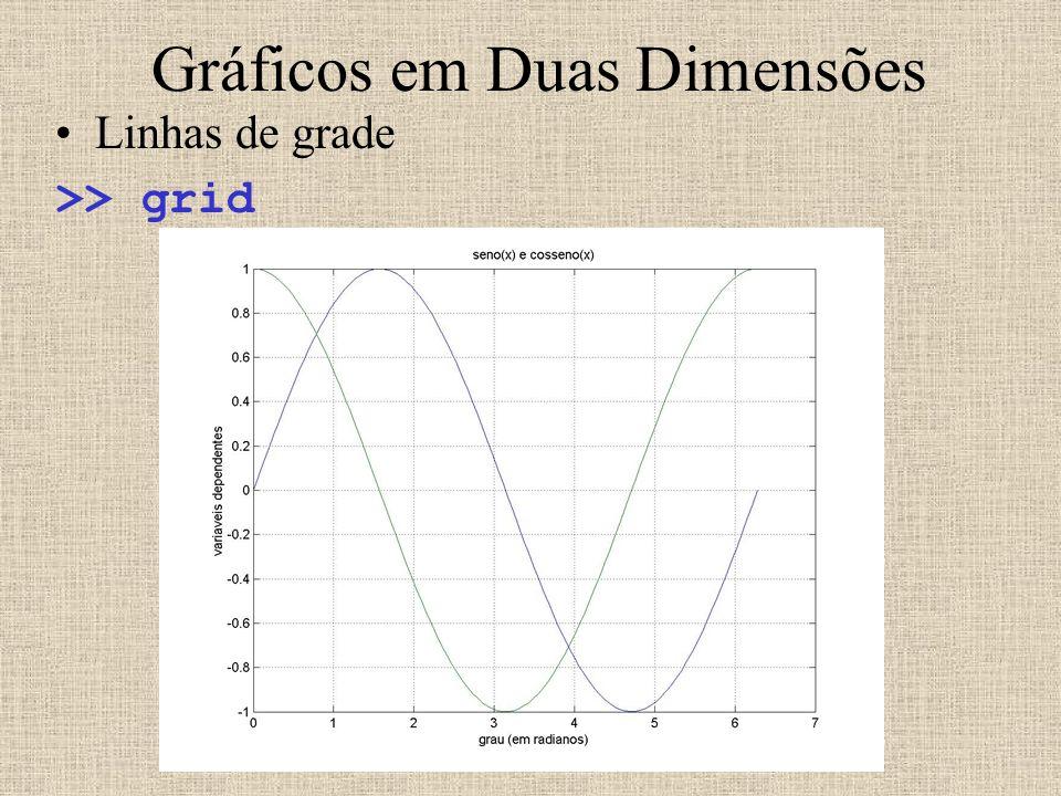 Gráficos em Duas Dimensões Linhas de grade >> grid