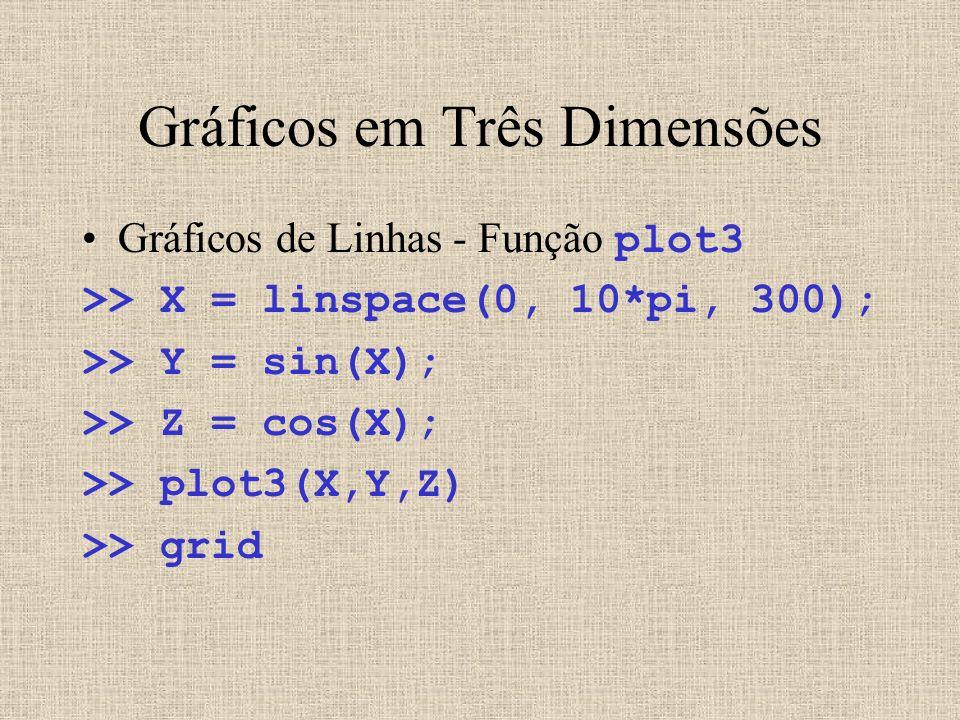 Gráficos em Três Dimensões Gráficos de Linhas - Função plot3 >> X = linspace(0, 10*pi, 300); >> Y = sin(X); >> Z = cos(X); >> plot3(X,Y,Z) >> grid