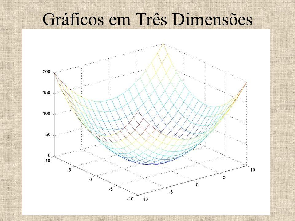 Gráficos em Três Dimensões