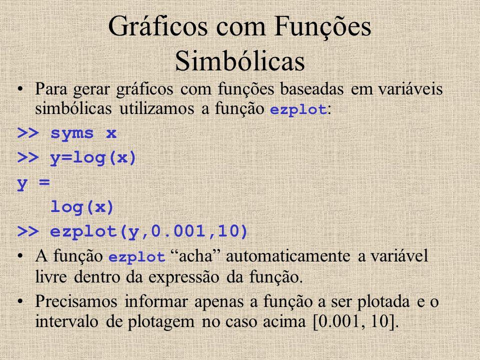 Gráficos com Funções Simbólicas Para gerar gráficos com funções baseadas em variáveis simbólicas utilizamos a função ezplot : >> syms x >> y=log(x) y