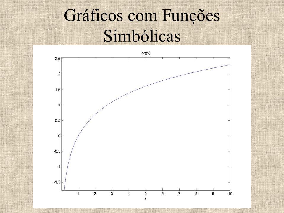 Gráficos com Funções Simbólicas