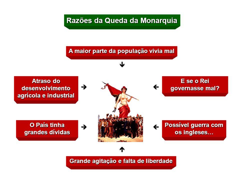 Monarquia No entanto, nos finais do século XIX, havia muitas pessoas que achavam que a monarquia não era a melhor forma de governar um país: o rei rei