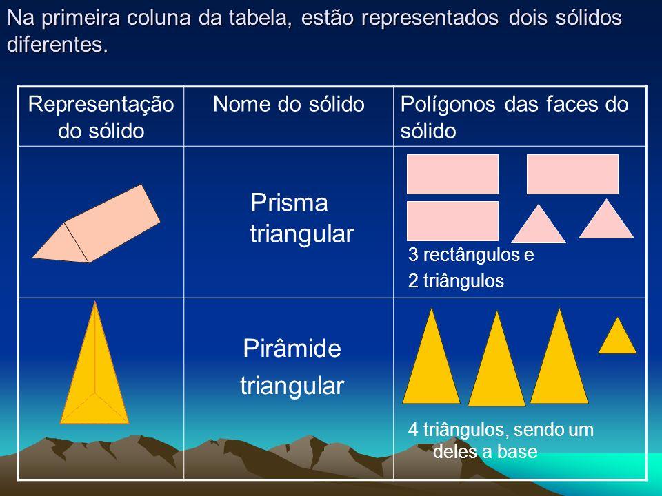 Na primeira coluna da tabela, estão representados dois sólidos diferentes. Representação do sólido Nome do sólidoPolígonos das faces do sólido Prisma