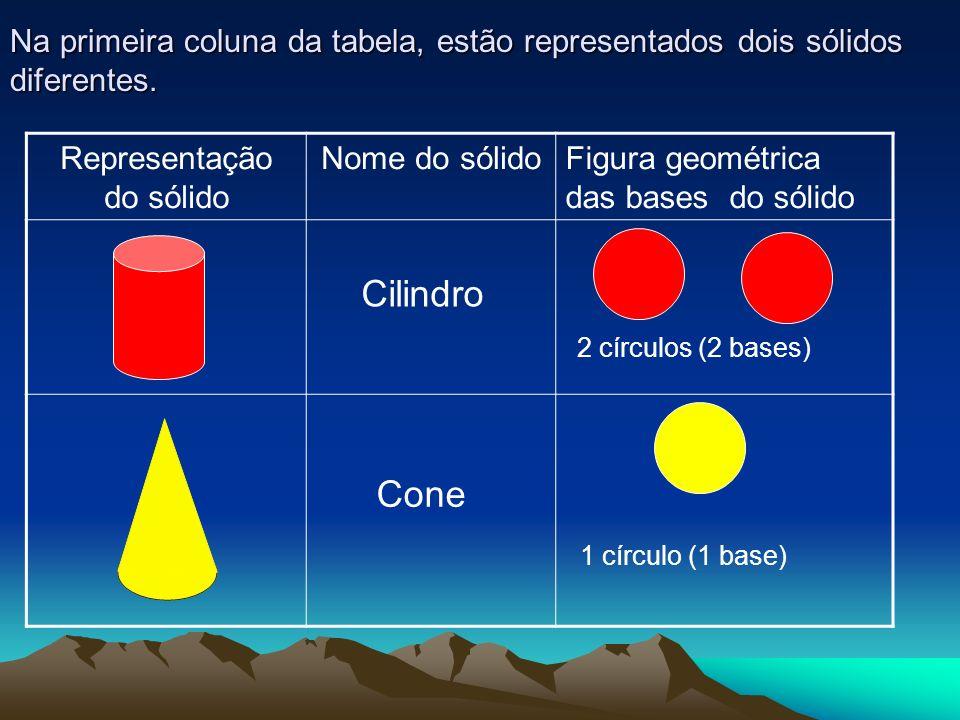 Na primeira coluna da tabela, estão representados dois sólidos diferentes. Representação do sólido Nome do sólidoFigura geométrica das bases do sólido