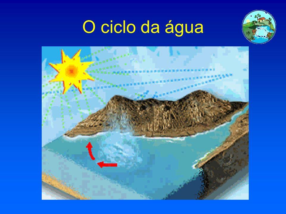 Os estados da água Na Natureza podemos encontrar água nos estados : sólido (neve e gelo) gasoso ( nuvens e vapor). líquido ( água que usamos)