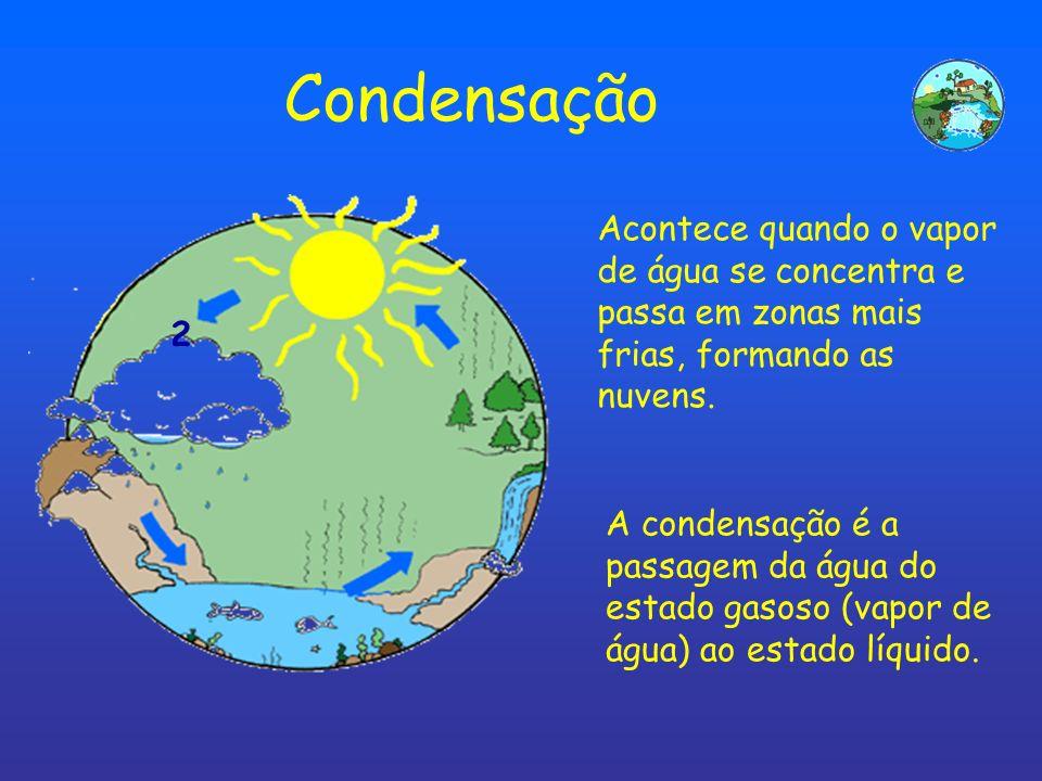 1 1 A água dos mares, rios e lagos evapora, com a ação do calor e passa a vapor de água, que sobe na atmosfera, na transpiração dos seres vivos também