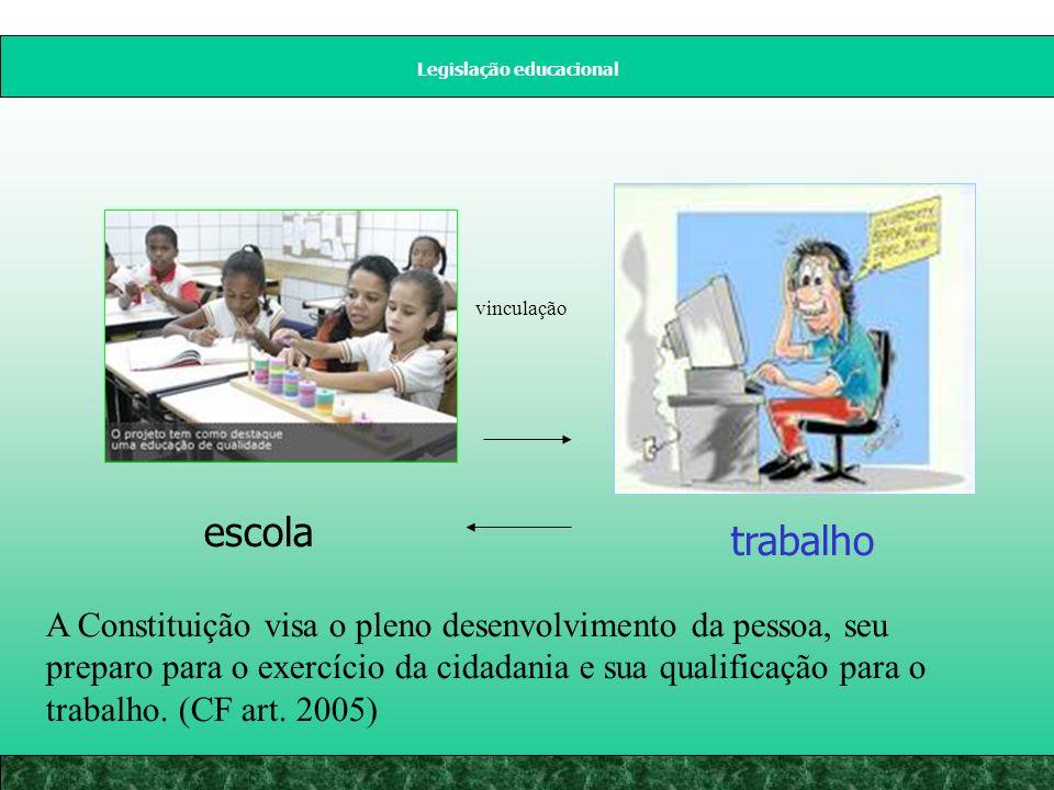 Legislação educacional escola trabalho vinculação A Constituição visa o pleno desenvolvimento da pessoa, seu preparo para o exercício da cidadania e sua qualificação para o trabalho.