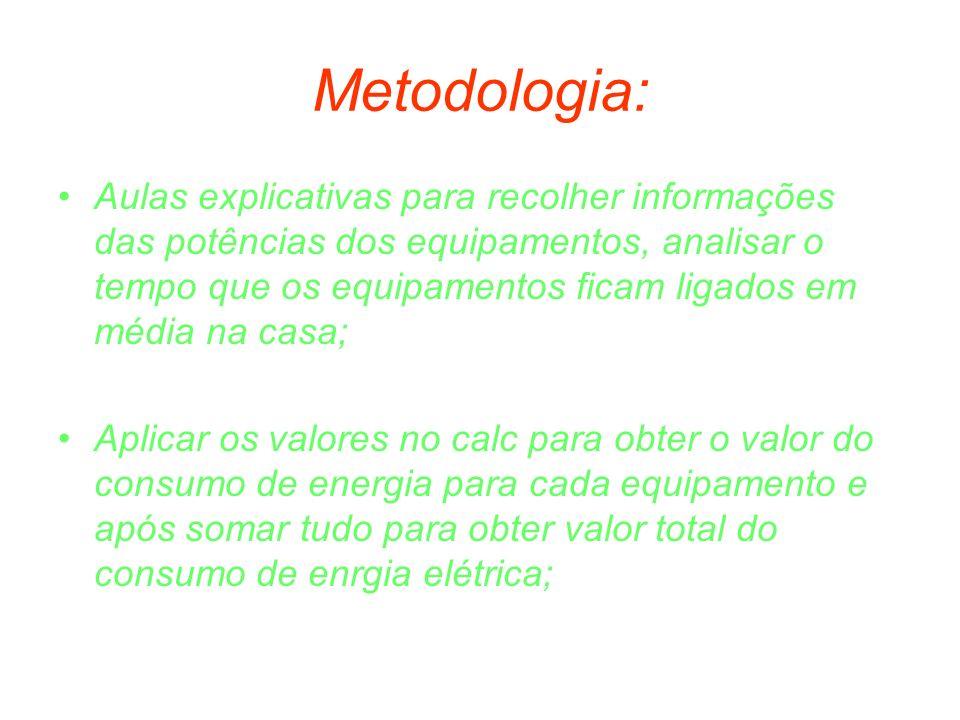 Metodologia: Aulas explicativas para recolher informações das potências dos equipamentos, analisar o tempo que os equipamentos ficam ligados em média