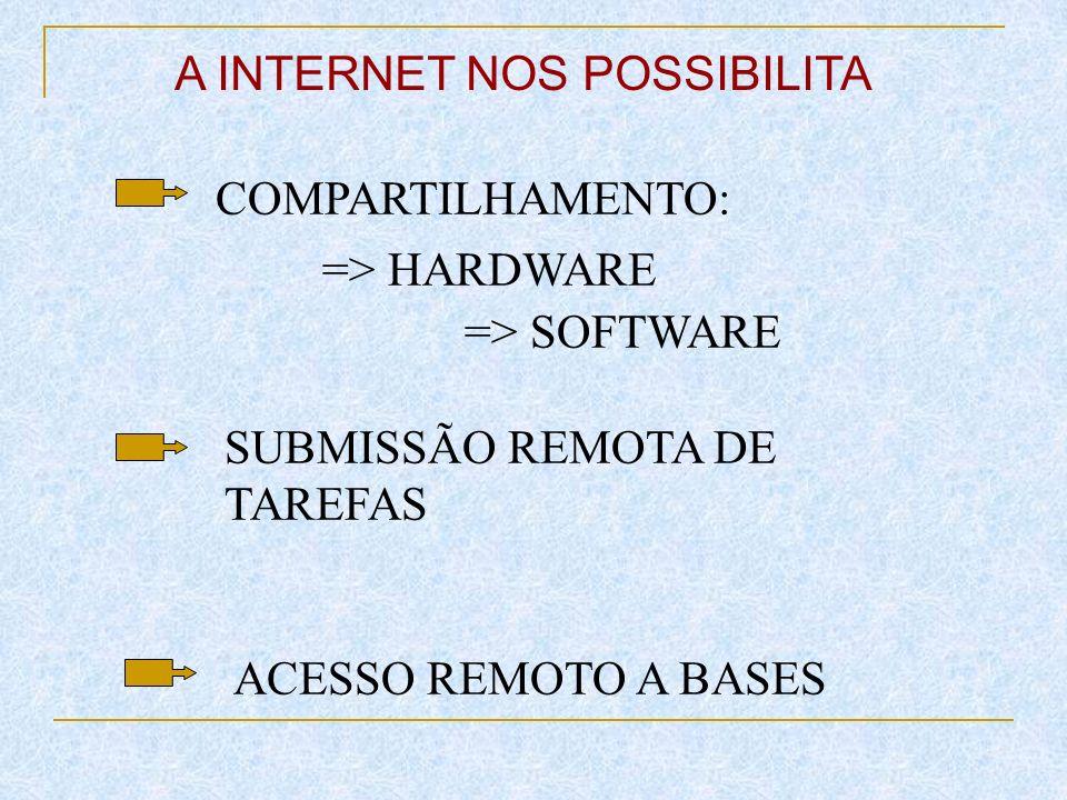 A Internet pode ser definida como: *uma rede de redes baseadas no protocolo TCP/IP * uma comunidade de pessoas que usam e desenvolvem essas redes * uma coleção de recursos que podem ser alcançados através destas redes
