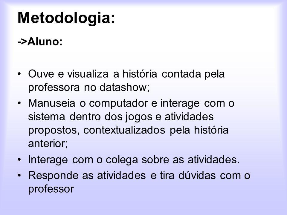 Metodologia: ->Aluno: Ouve e visualiza a história contada pela professora no datashow; Manuseia o computador e interage com o sistema dentro dos jogos