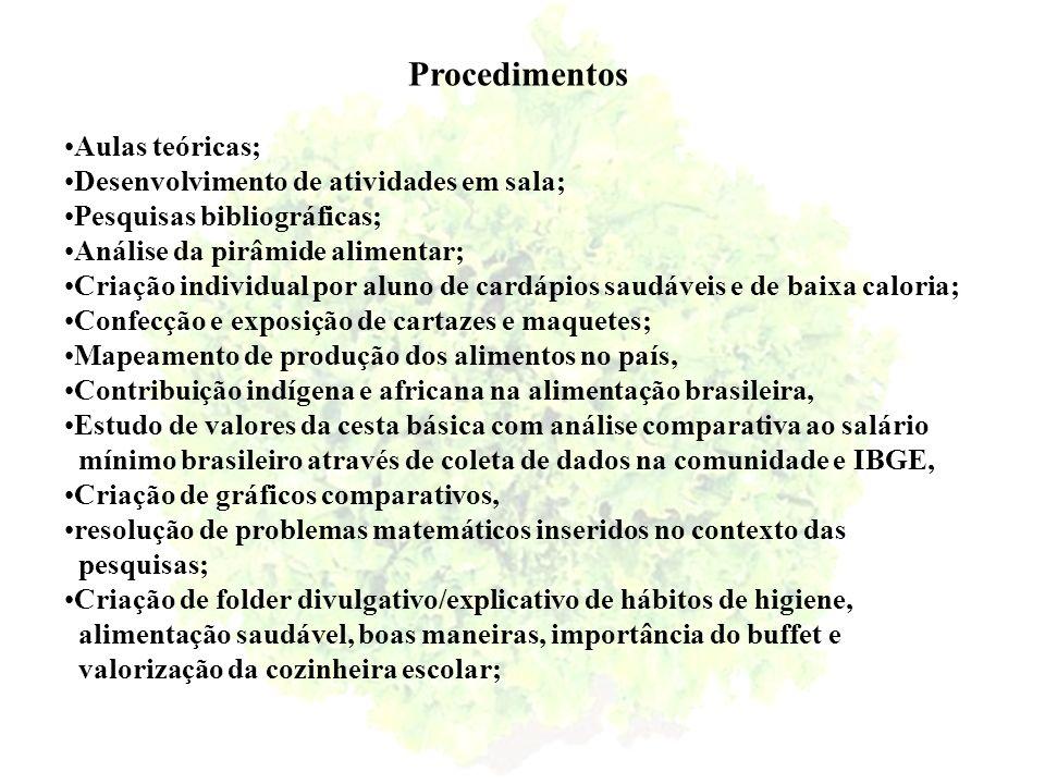 Procedimentos Aulas teóricas; Desenvolvimento de atividades em sala; Pesquisas bibliográficas; Análise da pirâmide alimentar; Criação individual por a