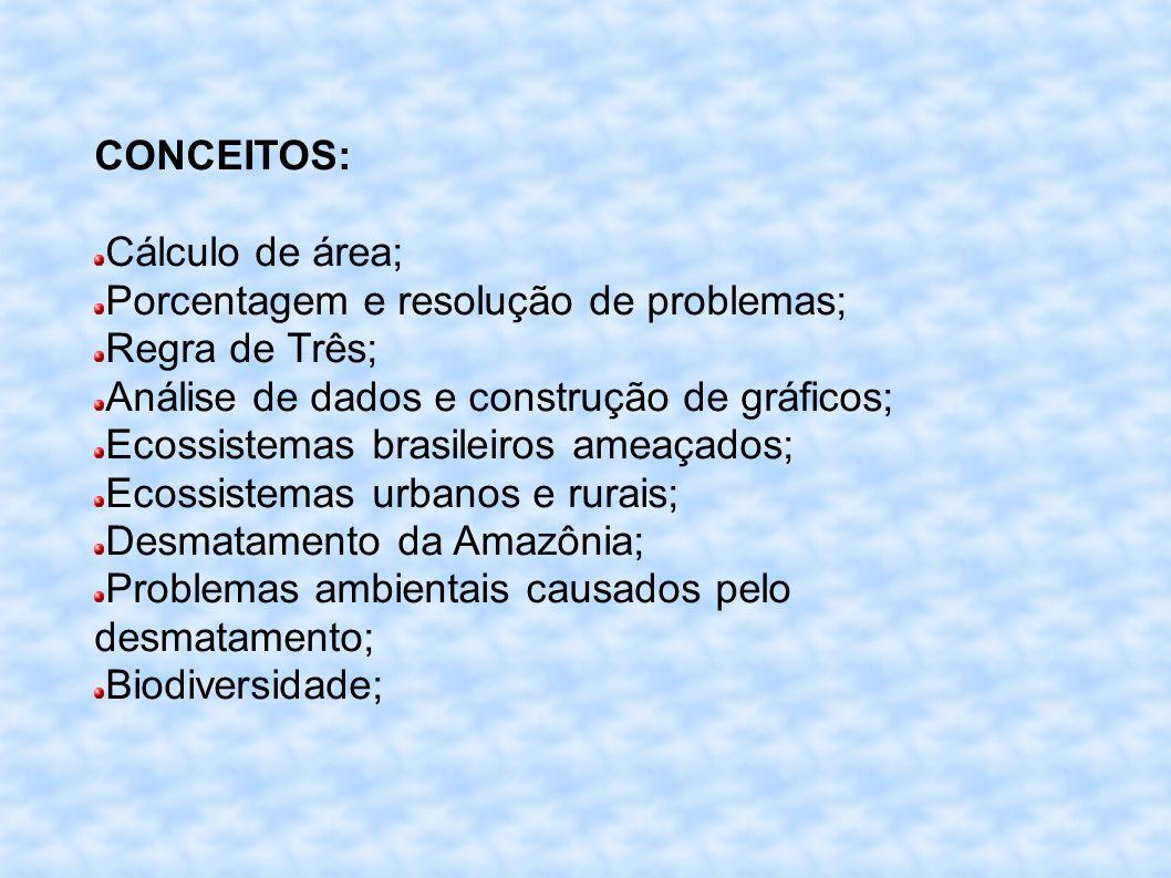 CONCEITOS: Cálculo de área; Porcentagem e resolução de problemas; Regra de Três; Análise de dados e construção de gráficos; Ecossistemas brasileiros ameaçados; Ecossistemas urbanos e rurais; Desmatamento da Amazônia; Problemas ambientais causados pelo desmatamento; Biodiversidade;