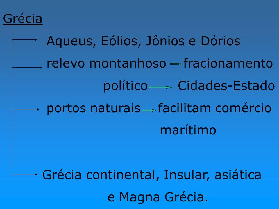 Grécia Aqueus, Eólios, Jônios e Dórios relevo montanhoso fracionamento político Cidades-Estado portos naturais facilitam comércio marítimo Grécia cont
