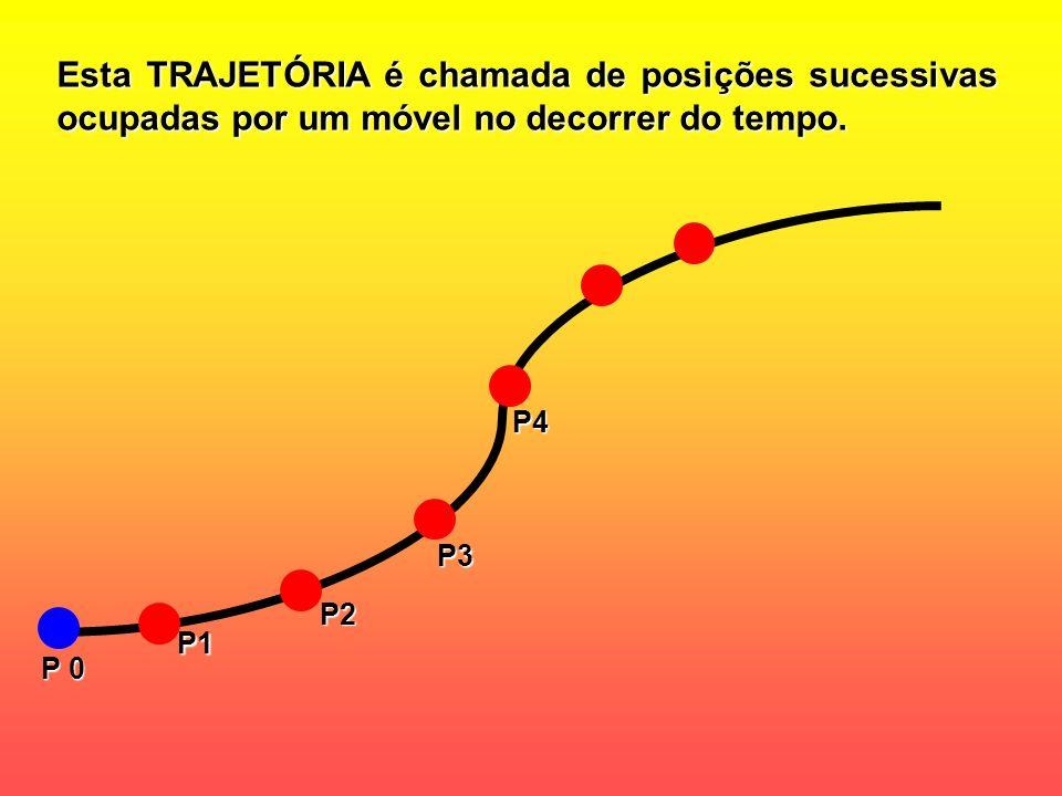 Esta TRAJETÓRIA é chamada de posições sucessivas ocupadas por um móvel no decorrer do tempo. P1 P2 P3 P4 P 0