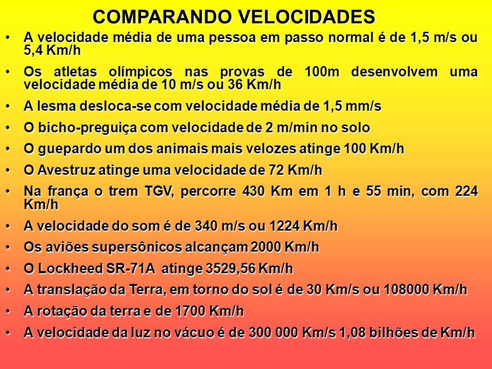 COMPARANDO VELOCIDADES A velocidade média de uma pessoa em passo normal é de 1,5 m/s ou 5,4 Km/h Os atletas olímpicos nas provas de 100m desenvolvem u