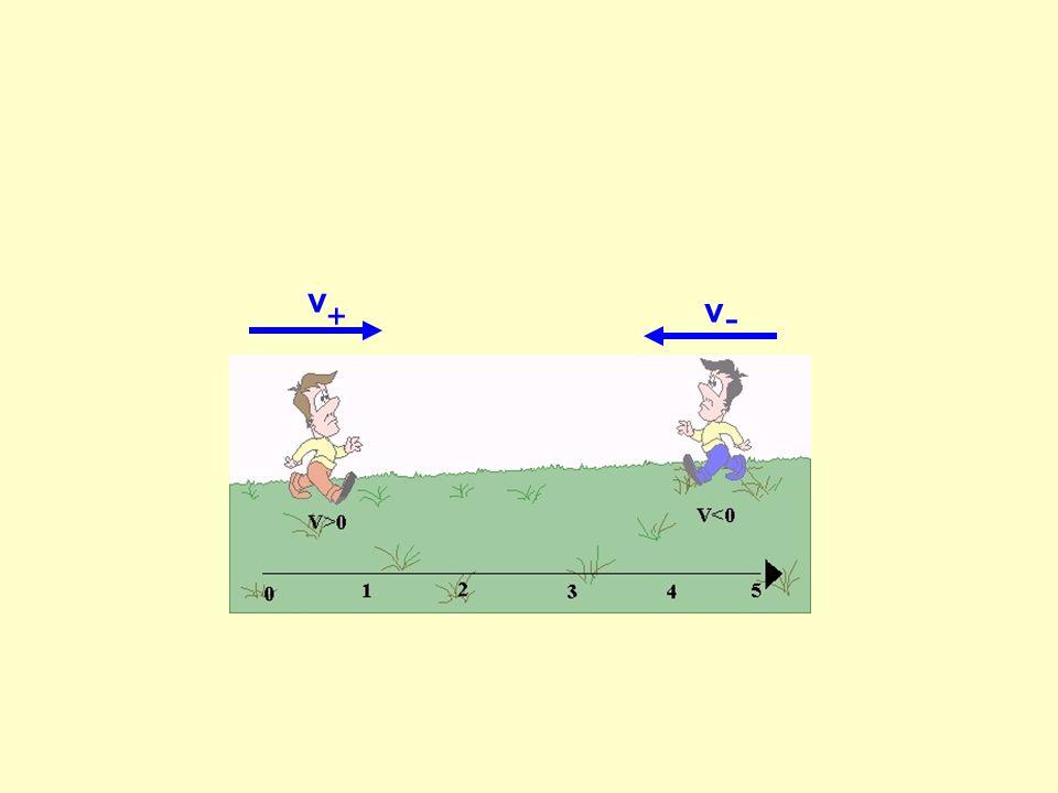 Aceleração Escalar Média(a m ): Expressa a rapidez com que o valor da velocidade varia.