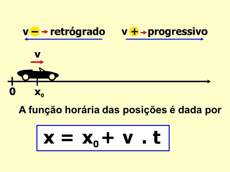 Gráfico Espaço x tempo ΔxΔx ΔtΔt x = x 0 + v.t