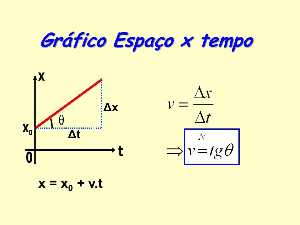Gráfico Velocidade x tempo v t ΔxΔx