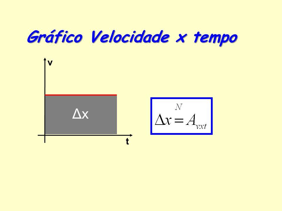 Visto que no M.R.U. não há aceleração, o gráfico é sempre zero.