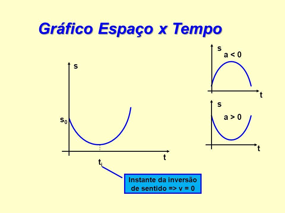 v t θ ΔvΔv ΔtΔt v0v0 a > 0 a < 0 v v t t Gráfico Velocidade x Tempo