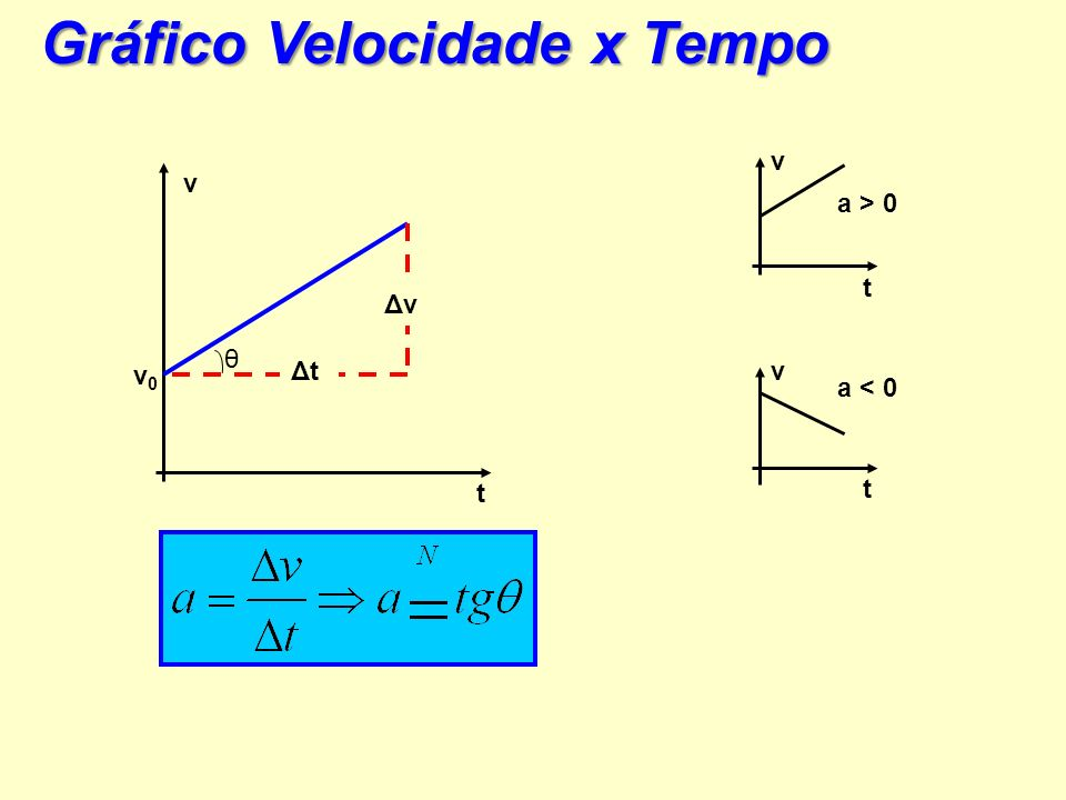v0v0 Gráfico Velocidade x tempo v t ΔxΔx