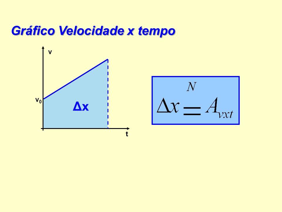 a Gráfico Aceleração x Tempo a t ΔvΔv