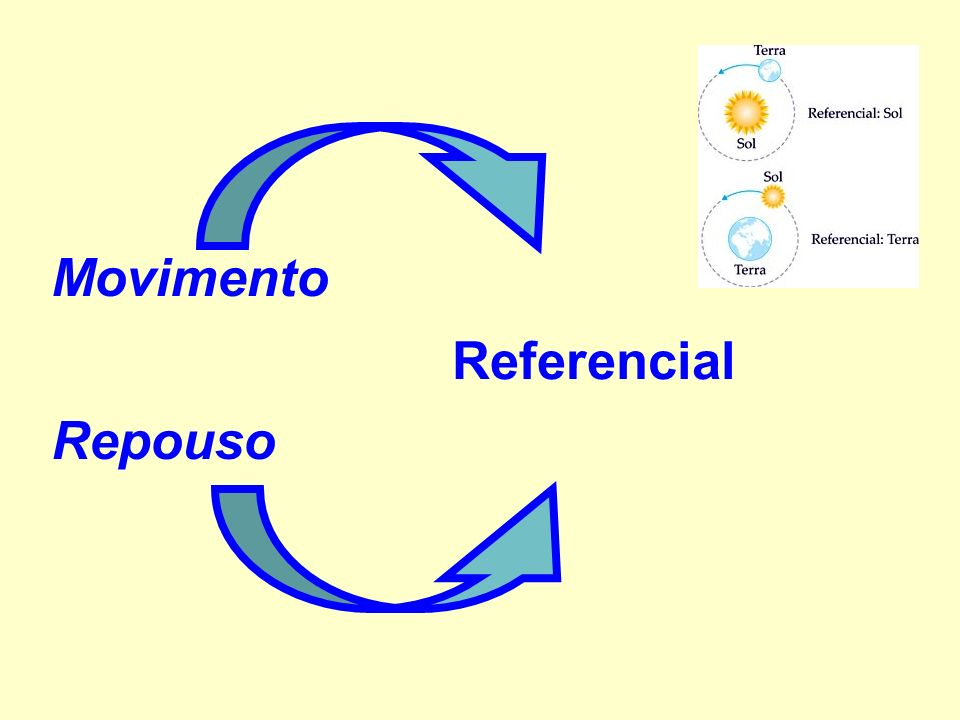 Movimento Repouso Referencial