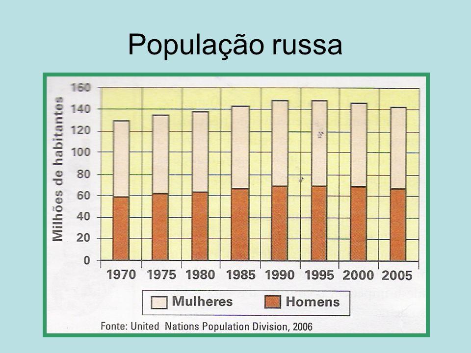 População em contração Nos últimos 5 anos a população russa encolheu em 5 milhões de habitantes, tendo hoje um total de 143 milhões de pessoas; Causas