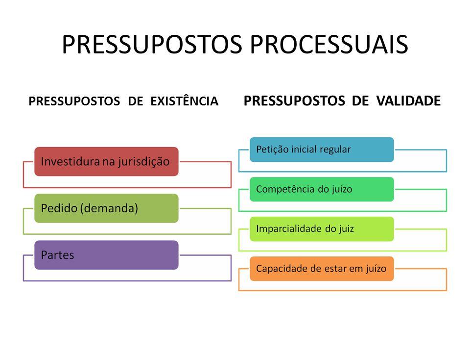 PRESSUPOSTOS PROCESSUAIS PRESSUPOSTOS DE EXISTÊNCIA PRESSUPOSTOS DE VALIDADE