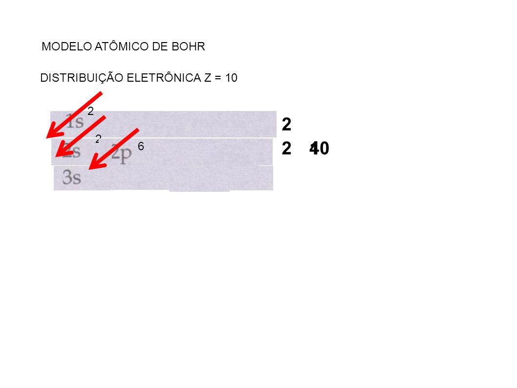 MODELO ATÔMICO DE BOHR DISTRIBUIÇÃO ELETRÔNICA Z = 10 2 2 2 24 6 10
