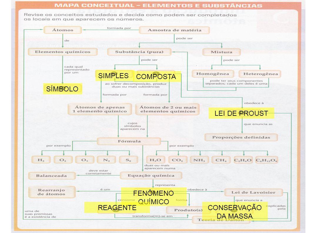 SIMPLES COMPOSTA SÍMBOLO LEI DE PROUST FENÔMENO QUÍMICO REAGENTE CONSERVAÇÃO DA MASSA