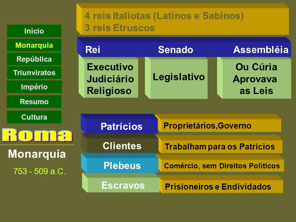 Monarquia 4 reis Italiotas (Latinos e Sabinos) 3 reis Etruscos Ou Cúria Aprovava as Leis Executivo Judiciário Religioso Legislativo Rei SenadoAssembléia Proprietários,Governo Patrícios Trabalham para os Patrícios Clientes Comércio, sem Direitos Políticos Plebeus Prisioneiros e Endividados Escravos 753 - 509 a.C.