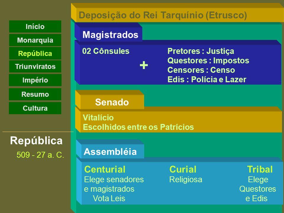 República 509 - 27 a. C. CenturialCurial Tribal Elege senadoresReligiosa Elege e magistrados Questores Vota Leis e Edis Assembléia Vitalício Escolhido