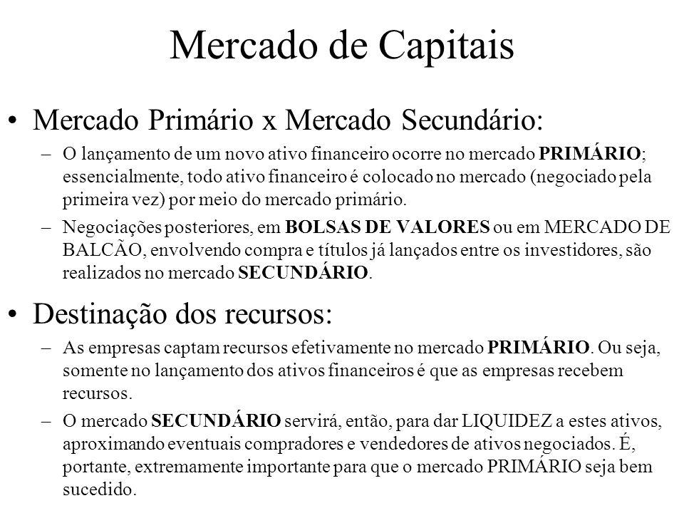 Mercado de Capitais Mercado Primário x Mercado Secundário: –O lançamento de um novo ativo financeiro ocorre no mercado PRIMÁRIO; essencialmente, todo