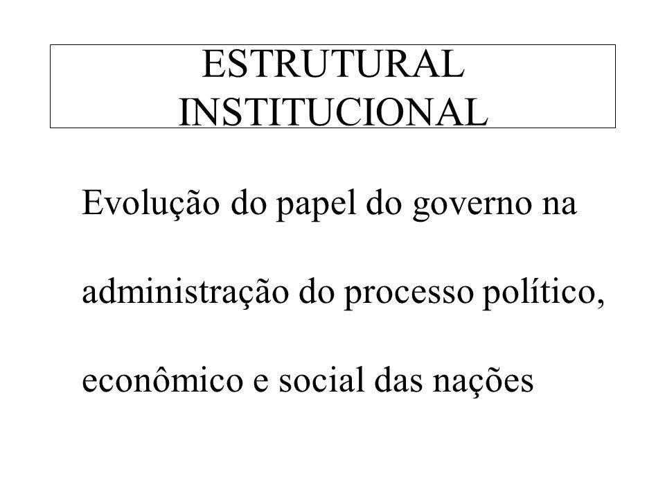 ESTRUTURAL INSTITUCIONAL Evolução do papel do governo na administração do processo político, econômico e social das nações