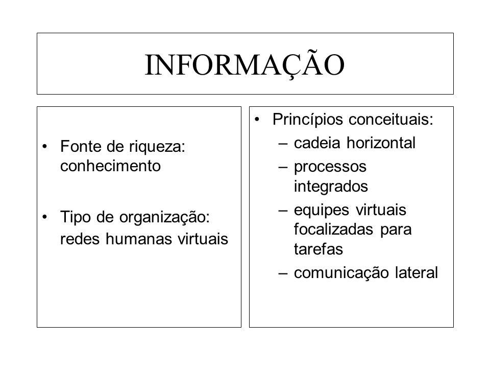 INFORMAÇÃO Fonte de riqueza: conhecimento Tipo de organização: redes humanas virtuais Princípios conceituais: –cadeia horizontal –processos integrados –equipes virtuais focalizadas para tarefas –comunicação lateral
