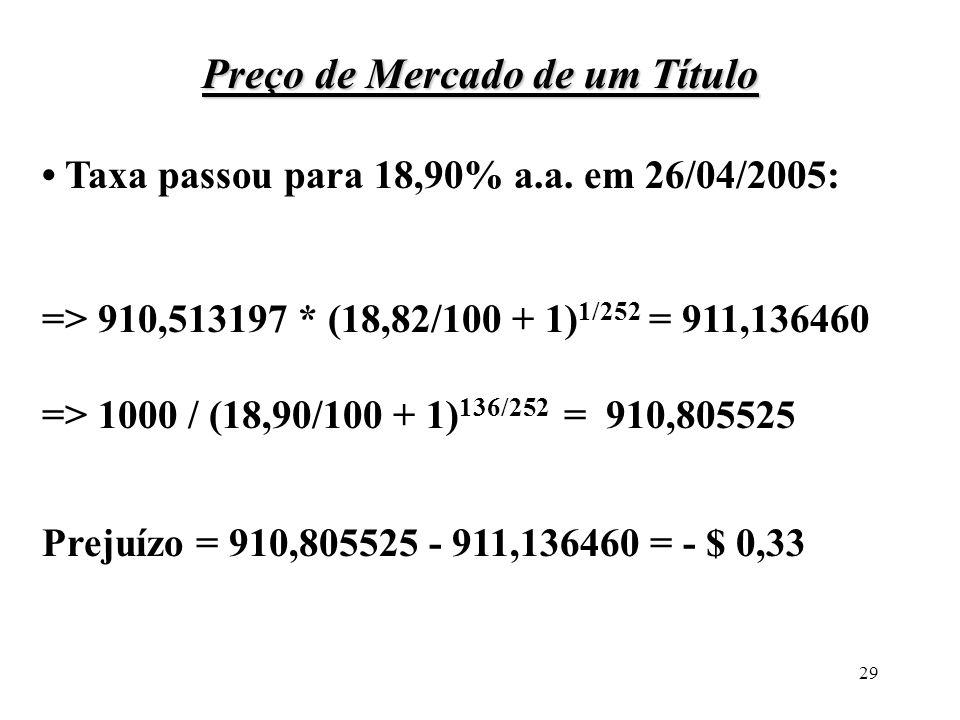 29 Preço de Mercado de um Título Taxa passou para 18,90% a.a. em 26/04/2005: => 910,513197 * (18,82/100 + 1) 1/252 = 911,136460 => 1000 / (18,90/100 +