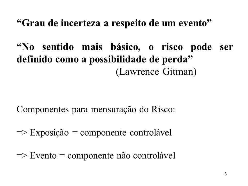 3 Grau de incerteza a respeito de um evento No sentido mais básico, o risco pode ser definido como a possibilidade de perda (Lawrence Gitman) Componen