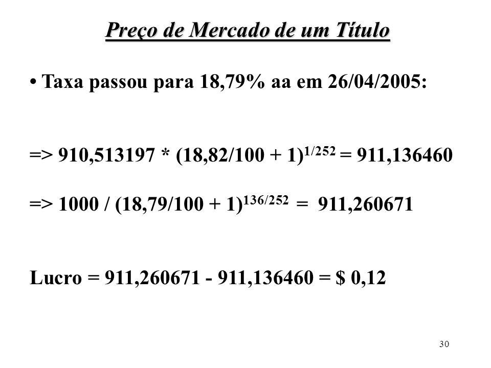 30 Preço de Mercado de um Título Taxa passou para 18,79% aa em 26/04/2005: => 910,513197 * (18,82/100 + 1) 1/252 = 911,136460 => 1000 / (18,79/100 + 1