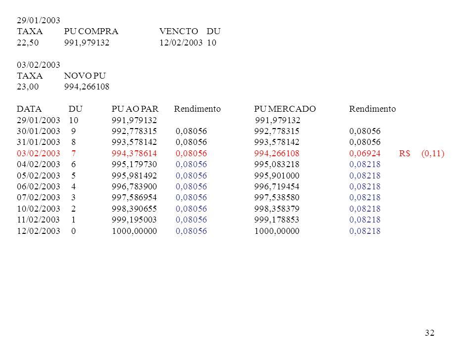 32 29/01/2003 TAXAPU COMPRAVENCTODU 22,50991,97913212/02/200310 03/02/2003 TAXANOVO PU 23,00994,266108 DATA DUPU AO PAR RendimentoPU MERCADORendimento