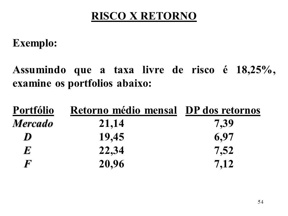 54 RISCO X RETORNO Exemplo: Assumindo que a taxa livre de risco é 18,25%, examine os portfolios abaixo: PortfólioRetorno médio mensalDP dos retornos M