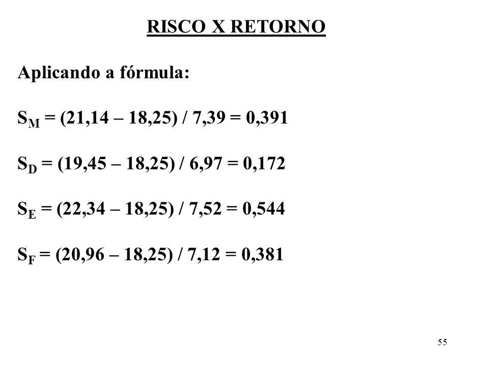 55 RISCO X RETORNO Aplicando a fórmula: S M = (21,14 – 18,25) / 7,39 = 0,391 S D = (19,45 – 18,25) / 6,97 = 0,172 S E = (22,34 – 18,25) / 7,52 = 0,544